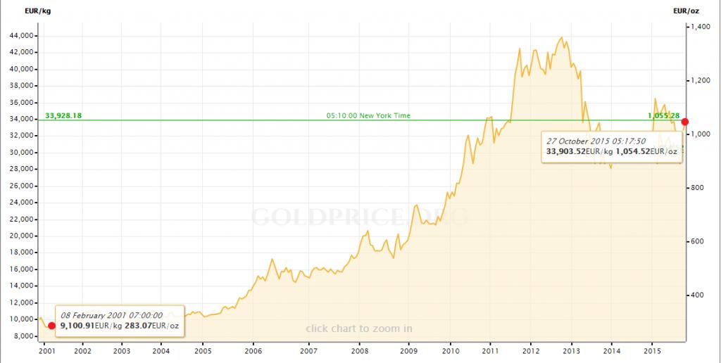 Ako sa vyvíjala cena zlata