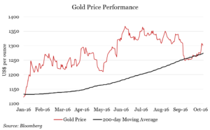 gold_price_perf