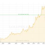 Ako sa vyvíjala cena zlata od roku 2001?